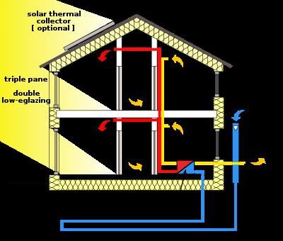 preventivo per costruire una casa