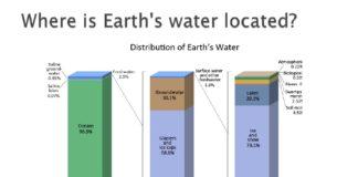Water Resource